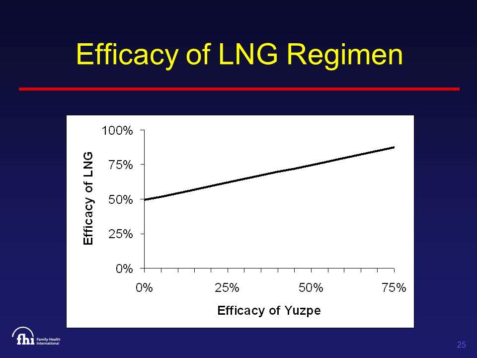 25 Efficacy of LNG Regimen