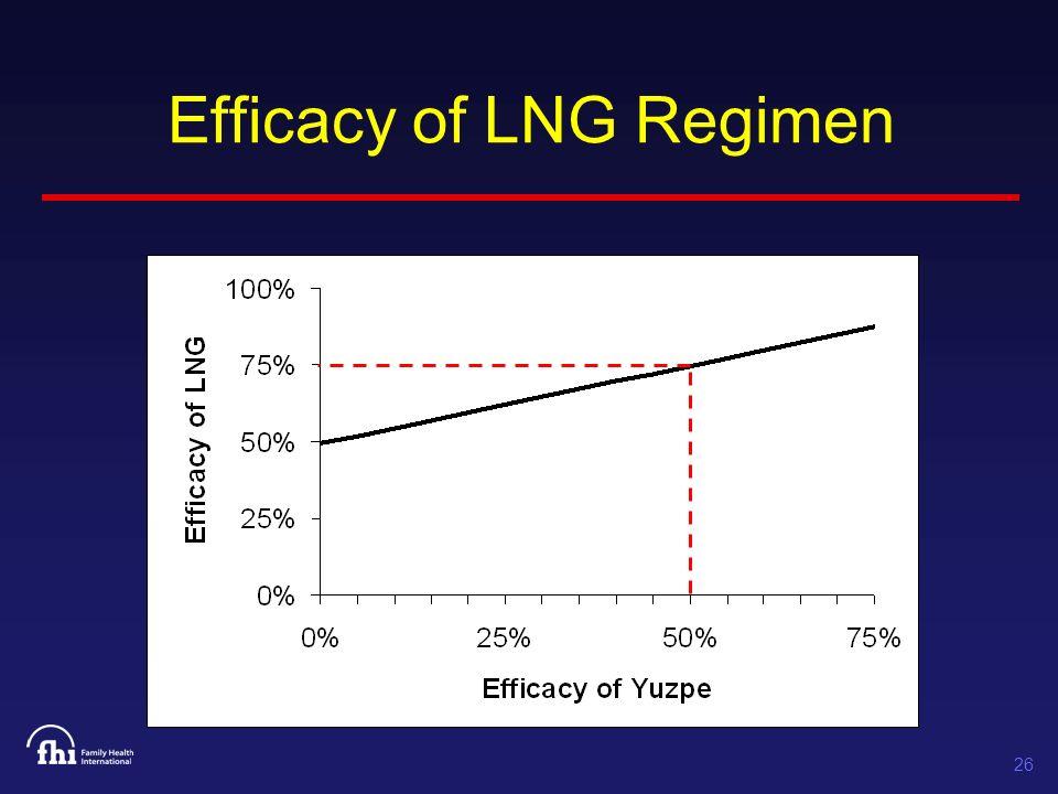 26 Efficacy of LNG Regimen