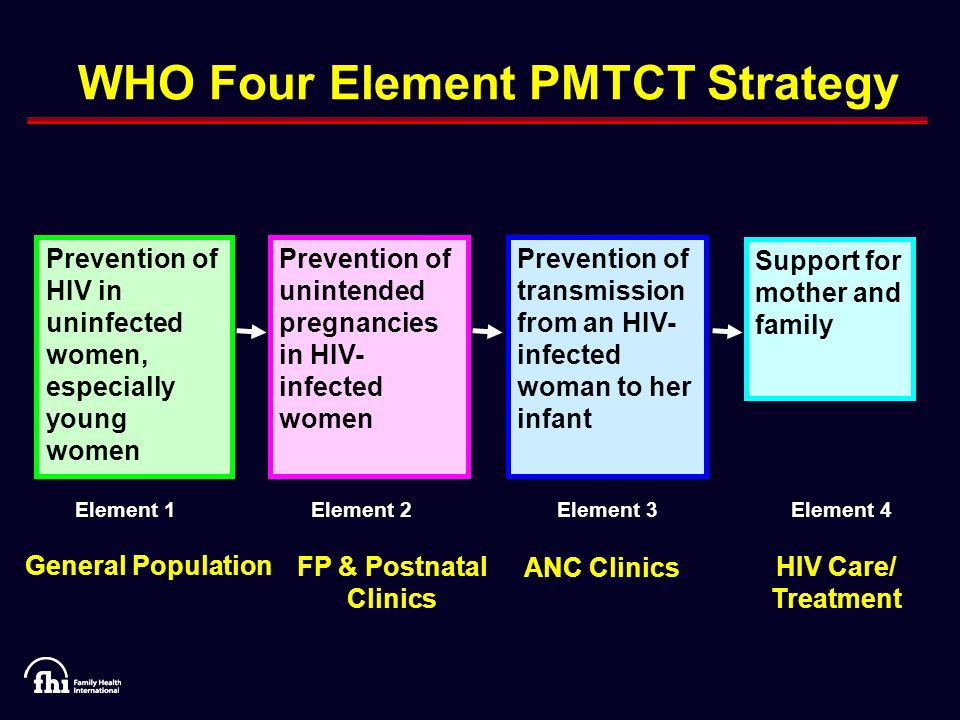 WHO Four Element PMTCT Strategy Prevention of HIV in uninfected women, especially young women Prevention of unintended pregnancies in HIV- infected women Prevention of transmission from an HIV- infected woman to her infant Support for mother and family Element 1Element 2Element 3Element 4 General Population FP & Postnatal Clinics ANC Clinics HIV Care/ Treatment