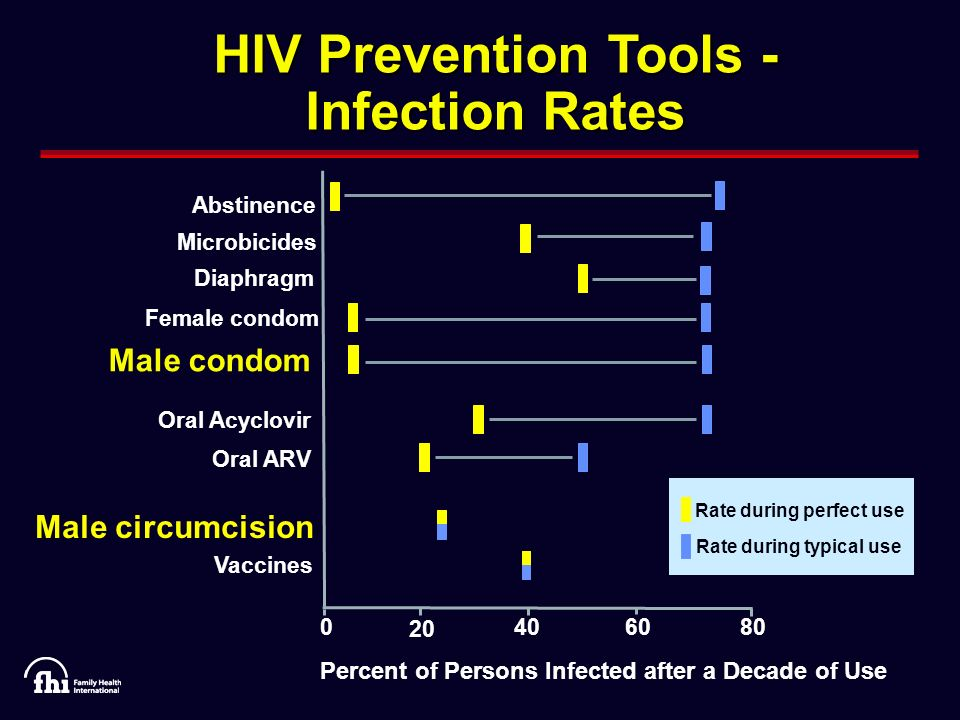 ARV Treatment as Prevention Viral load importance HPTN 052 – 8 sites, 5 countries Pilot phase completed Full trial – 1,760 discordant couples
