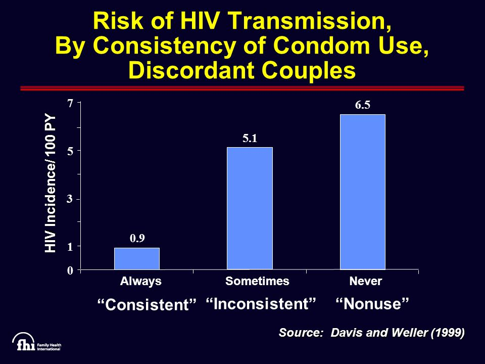 Contraception as HIV Prevention Willard Cates, Jr., MD, MPH Family Health International HIV Prevention Trials Conference March 29, 2007