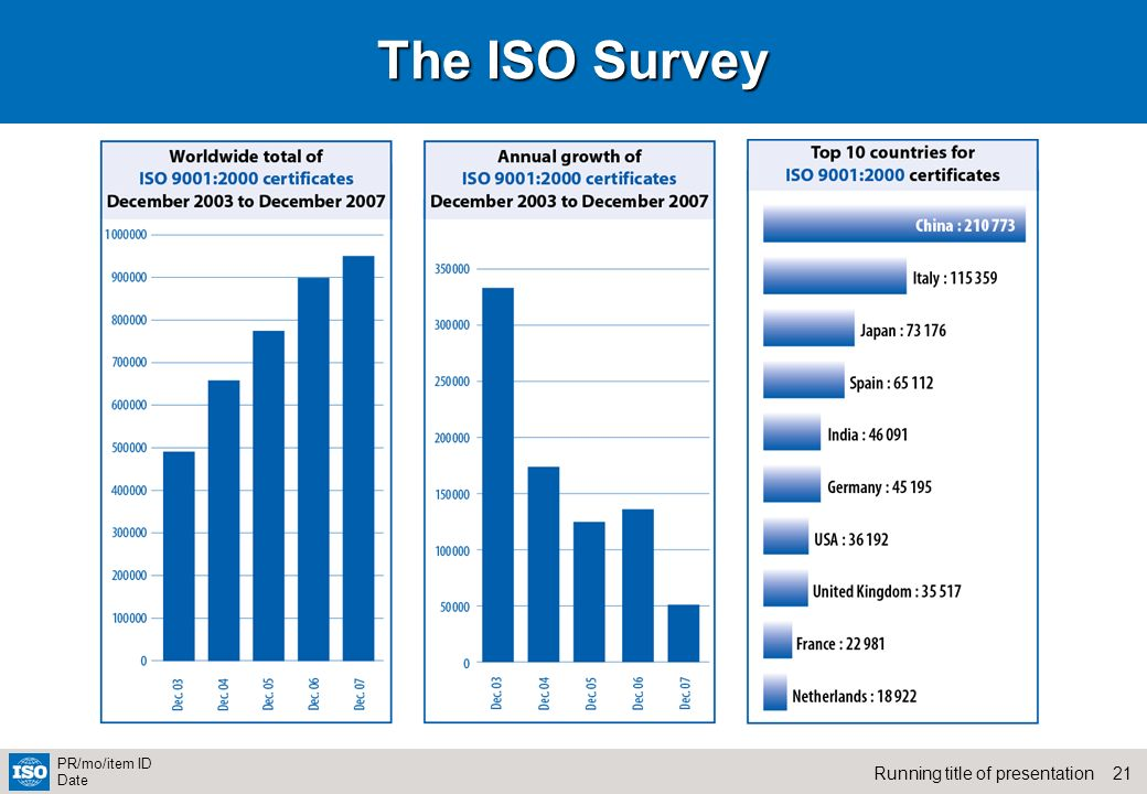 21Running title of presentation PR/mo/item ID Date The ISO Survey
