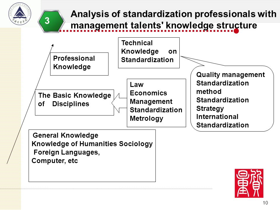 10 Analysis of standardization professionals with management talents' knowledge structure 3 General Knowledge Knowledge of Humanities Sociology Foreig
