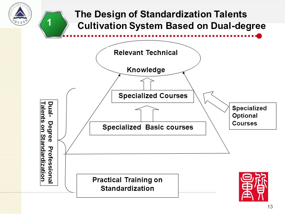 13 The Design of Standardization Talents Cultivation System Based on Dual-degree 1 Relevant Technical Knowledge Specialized Courses Specialized Basic