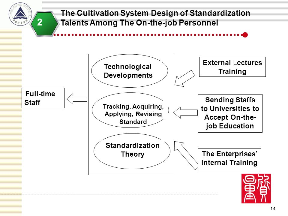 14 The Cultivation System Design of Standardization Talents Among The On-the-job Personnel 2 Full-time Staff Technological Developments Tracking, Acqu