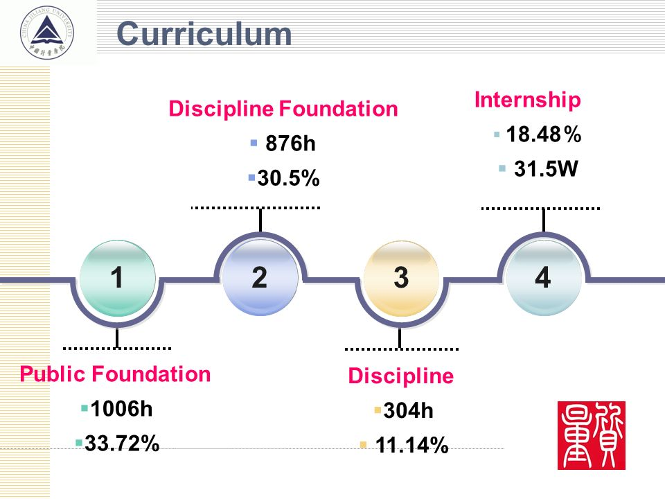 Public Foundation 1006h 33.72% 1234 Internship 18.48 31.5W Discipline Foundation 876h 30.5% Discipline 304h 11.14% Curriculum