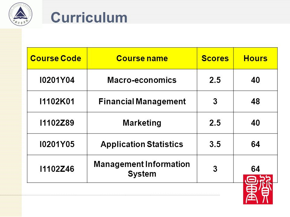 Course CodeCourse nameScoresHours I0201Y04Macro-economics2.540 I1102K01Financial Management348 I1102Z89Marketing2.540 I0201Y05Application Statistics3.