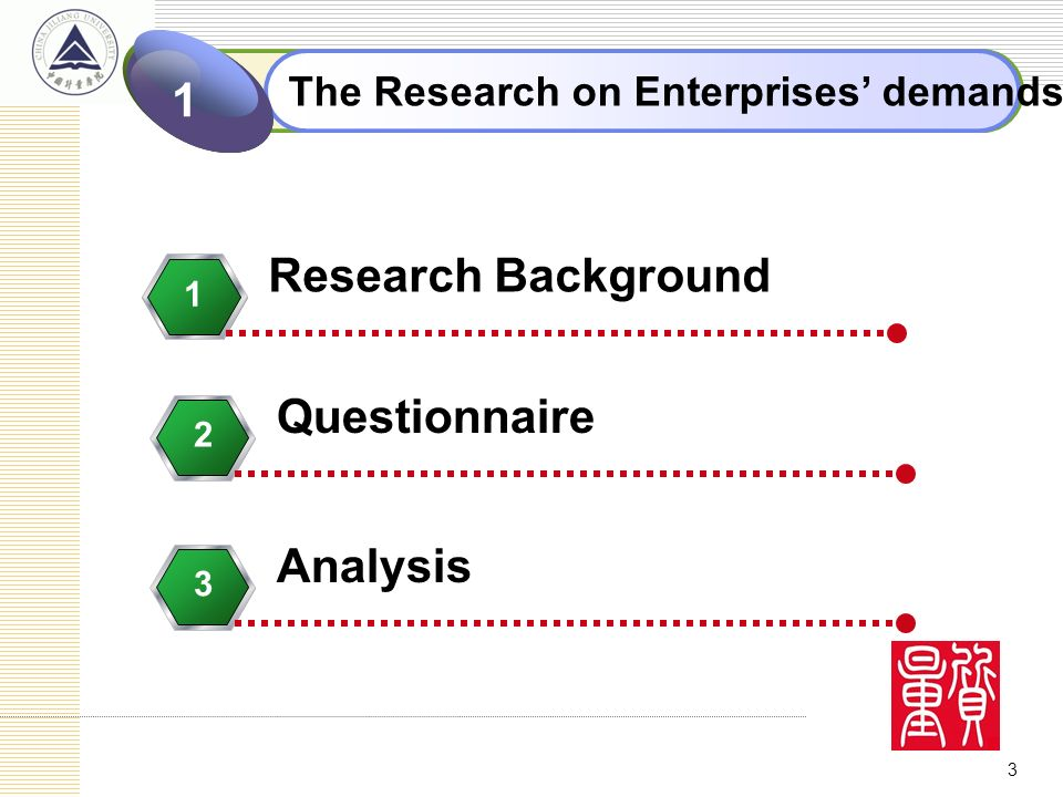 3 Click to add Title 2 The Research on Enterprises demands 1 Research Background 1 Questionnaire 2 Analysis 3
