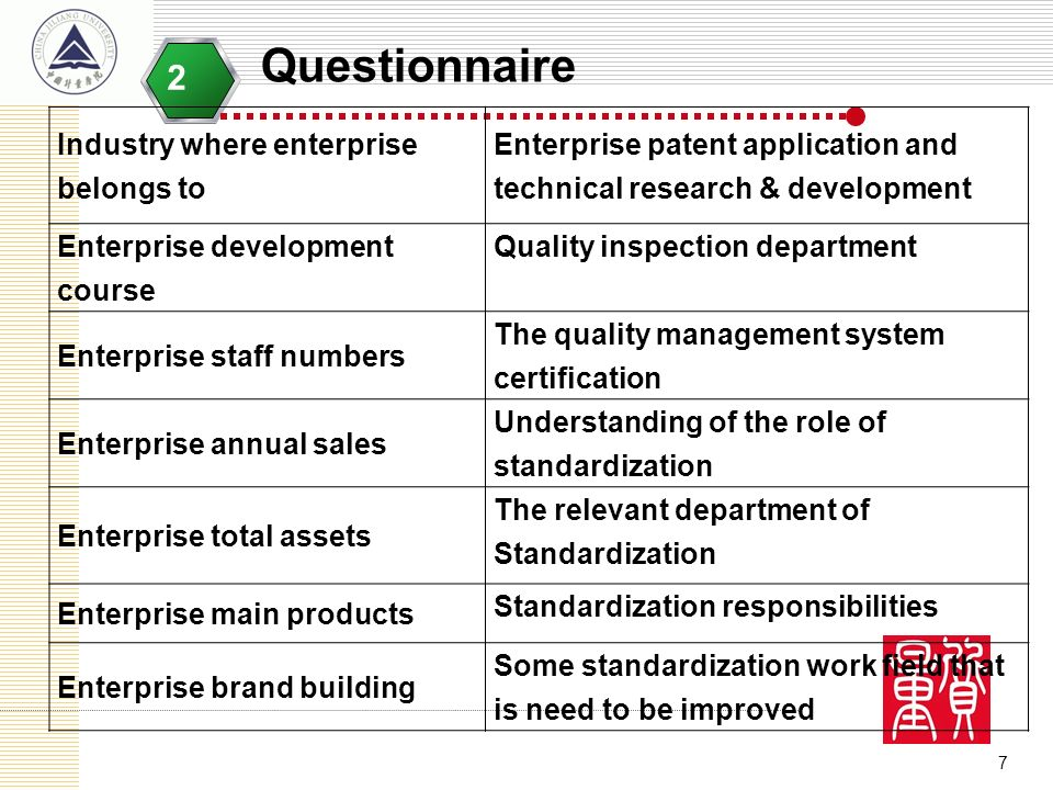 7 Questionnaire 2 Industry where enterprise belongs to Enterprise patent application and technical research & development Enterprise development cours