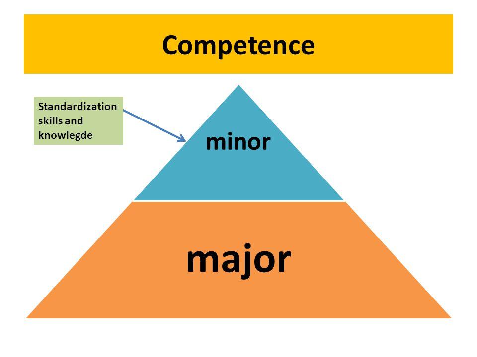 Competence minor major Standardization skills and knowlegde