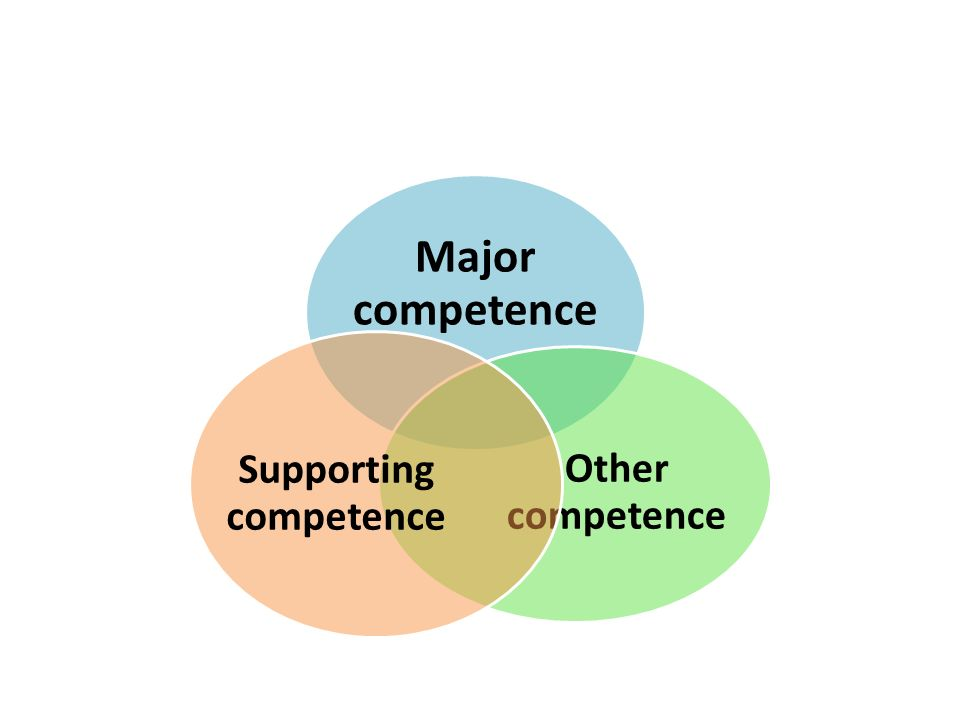 Major competence Other competence Supporting competence