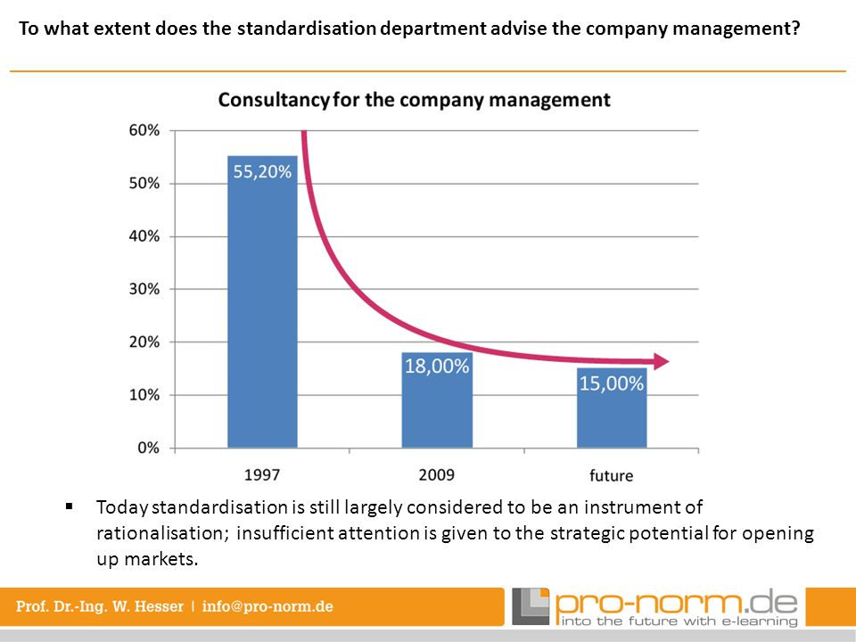 To what extent does the standardisation department advise the company management? Today standardisation is still largely considered to be an instrumen