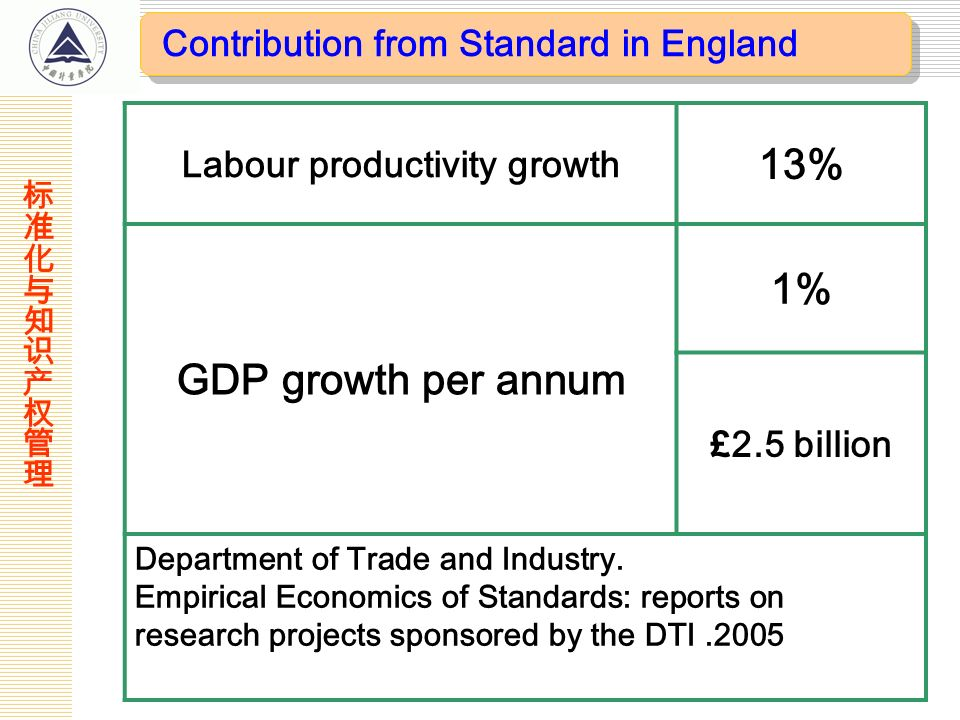 Labour productivity growth 13% GDP growth per annum 1% £2.5 billion Department of Trade and Industry. Empirical Economics of Standards: reports on res