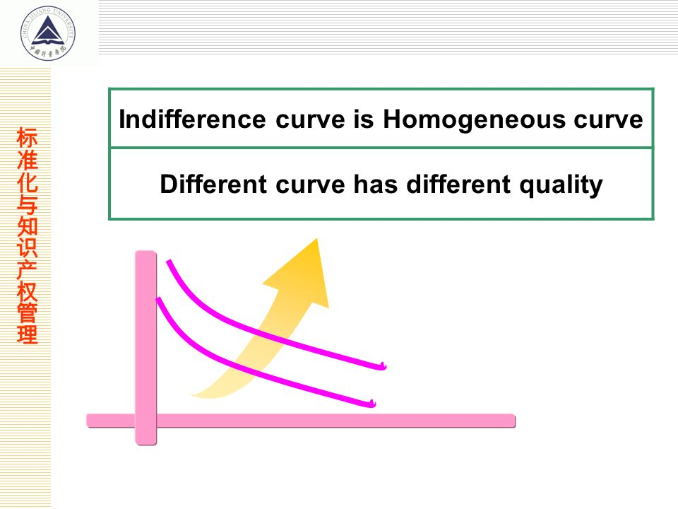 Indifference curve is Homogeneous curve Different curve has different quality