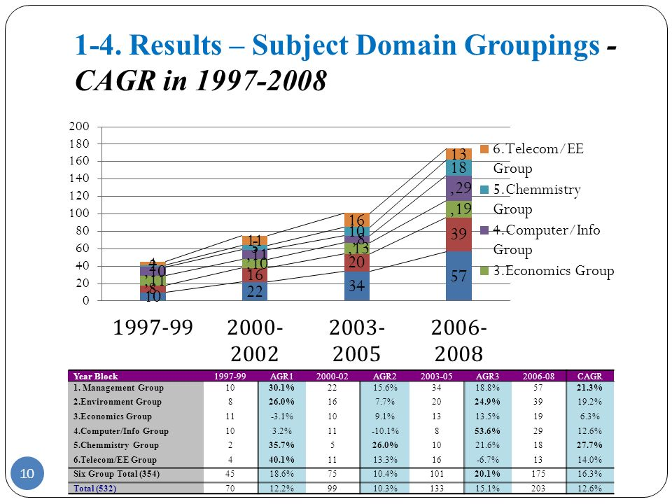 1-4. Results – Subject Domain Groupings - CAGR in 1997-2008 10 Year Block1997-99AGR12000-02AGR22003-05AGR32006-08CAGR 1. Management Group1030.1%2215.6