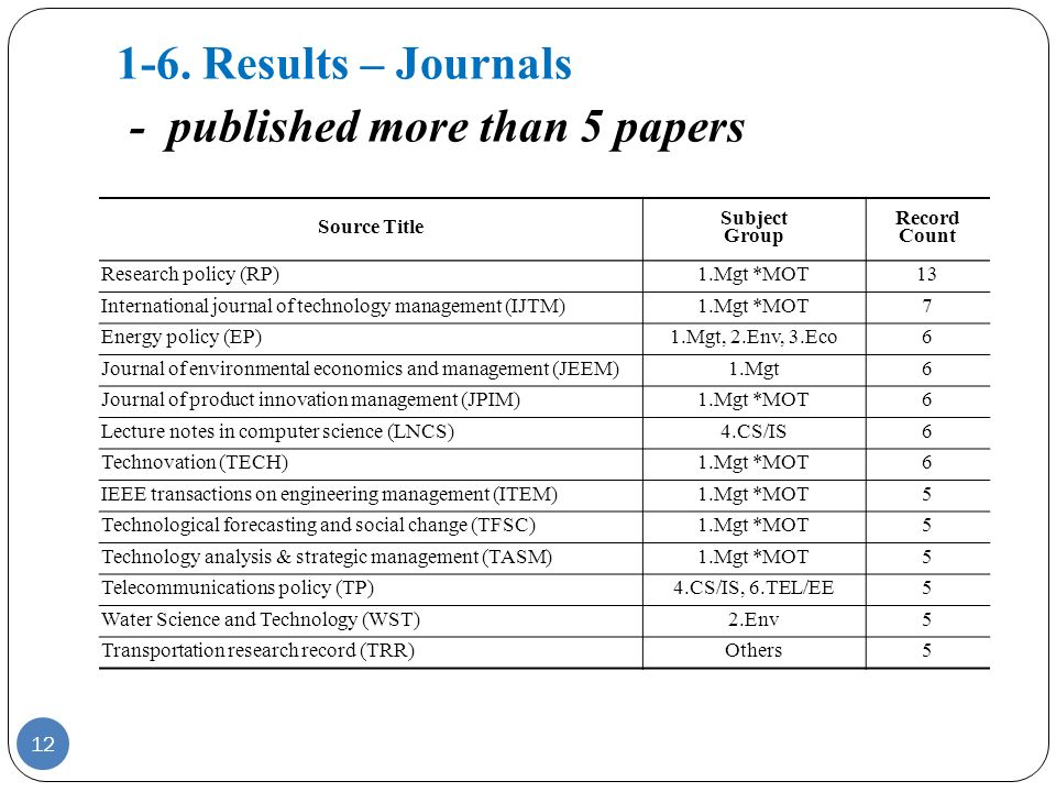1-6. Results – Journals - published more than 5 papers Source Title Subject Group Record Count Research policy (RP)1.Mgt *MOT13 International journal