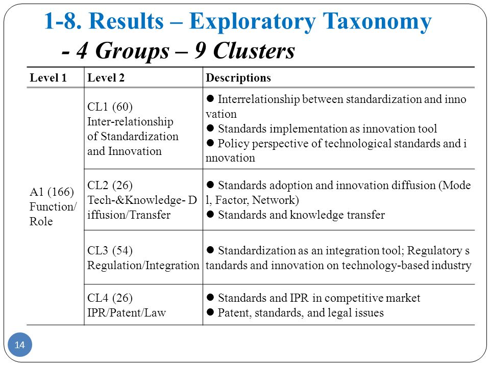1-8. Results – Exploratory Taxonomy - 4 Groups – 9 Clusters Level 1Level 2Descriptions A1 (166) Function/ Role CL1 (60) Inter-relationship of Standard