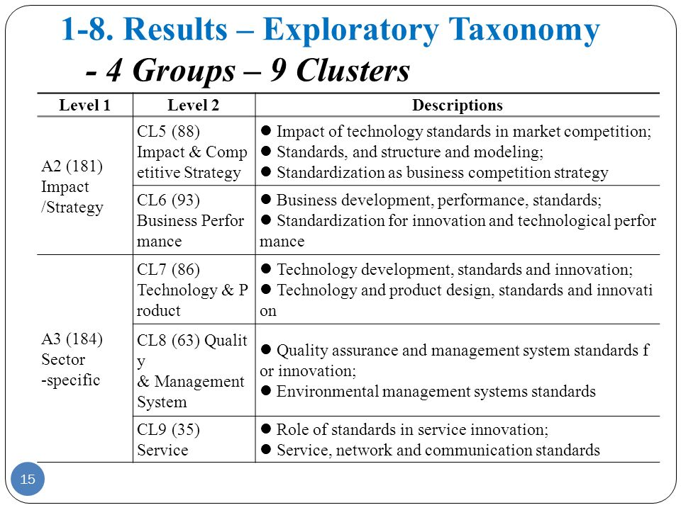 1-8. Results – Exploratory Taxonomy - 4 Groups – 9 Clusters Level 1Level 2Descriptions A2 (181) Impact /Strategy CL5 (88) Impact & Comp etitive Strate