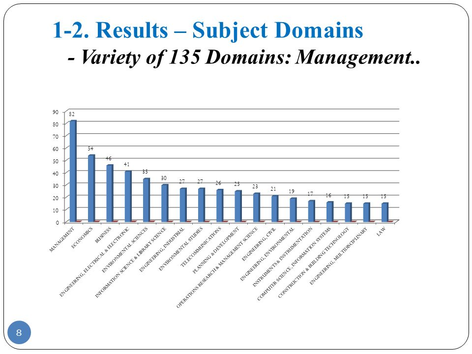 1-2. Results – Subject Domains - Variety of 135 Domains: Management.. 8