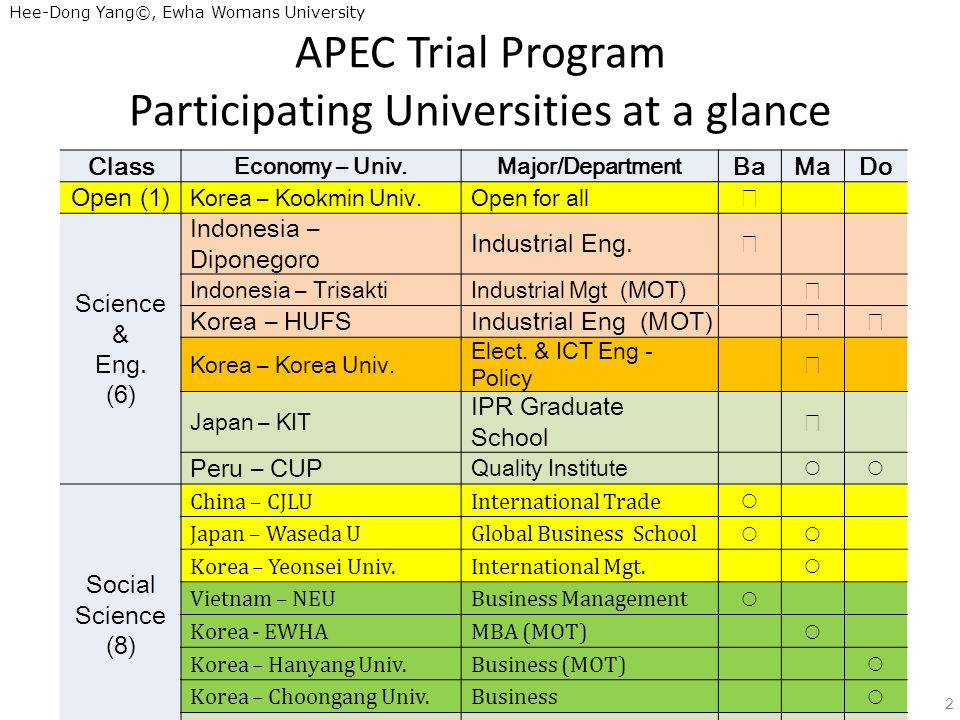 Hee-Dong Yang©, Ewha Womans University APEC Trial Program Participating Universities at a glance 2 Class Economy – Univ.Major/Department BaMaDo Open (1) Korea – Kookmin Univ.Open for all Science & Eng.