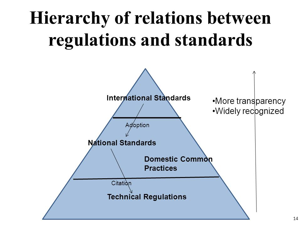 Hierarchy of relations between regulations and standards International Standards National Standards Domestic Common Practices Technical Regulations Ad