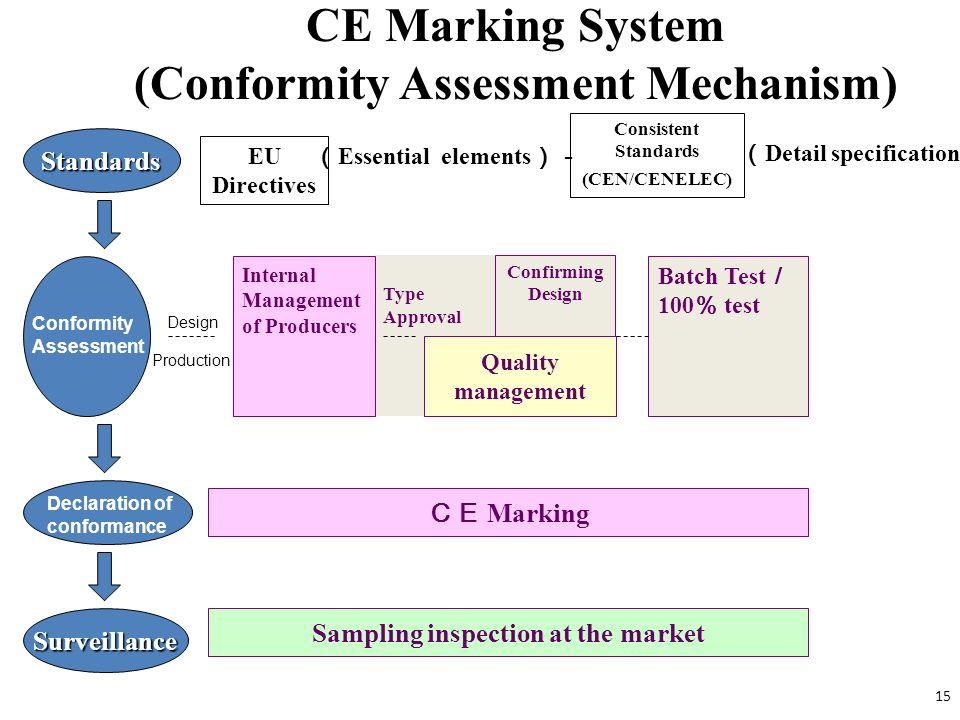 CE Marking System (Conformity Assessment Mechanism) Standards EU Directives Essential elements Consistent Standards (CEN/CENELEC) Detail specification