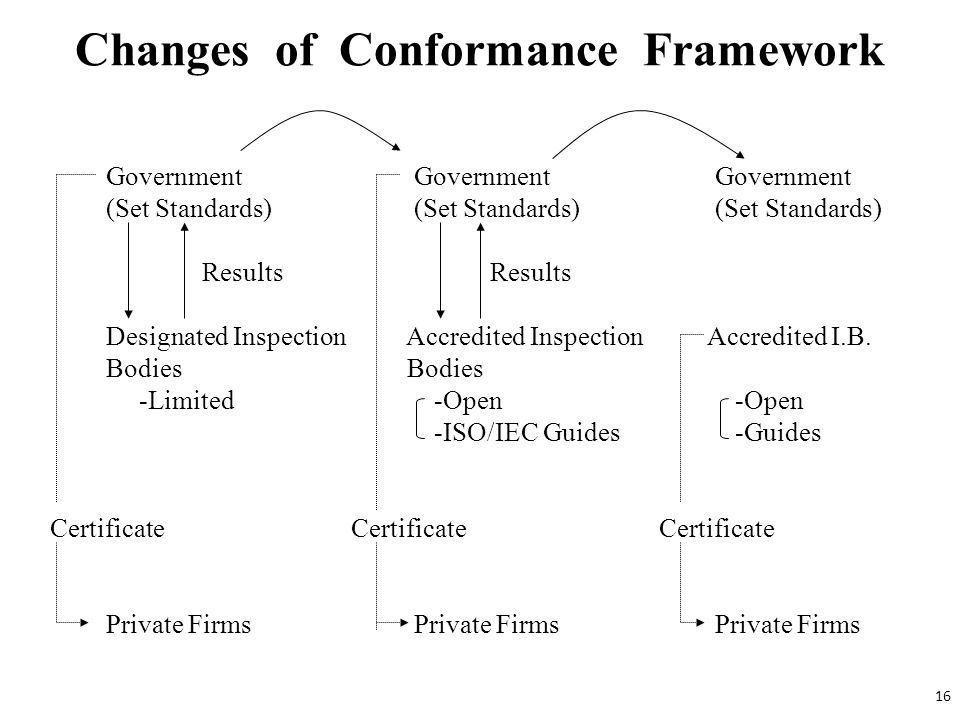 Changes of Conformance Framework Government Government Government (Set Standards) (Set Standards) (Set Standards) Results Designated Inspection Accred