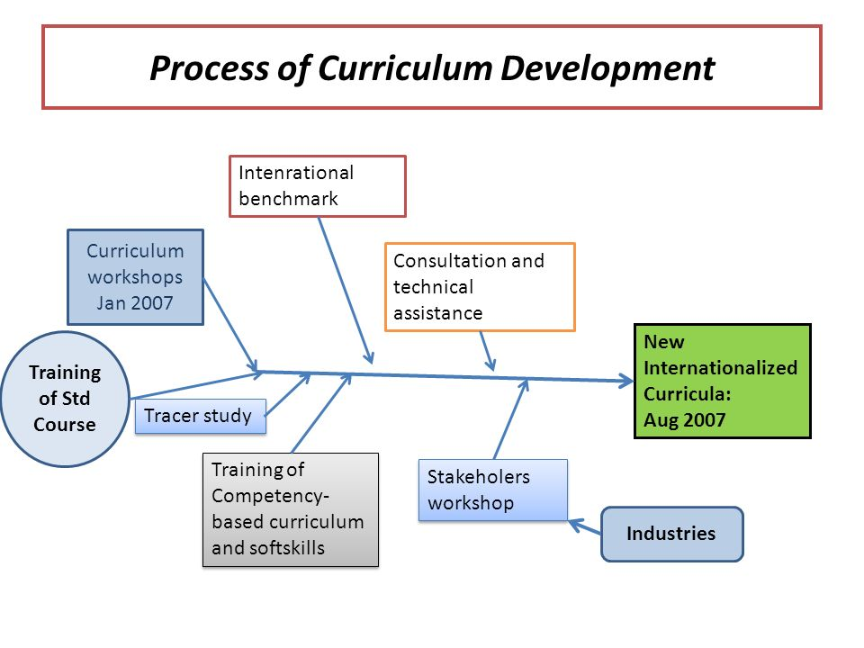 Process of Curriculum Development New Internationalized Curricula: Aug 2007 Curriculum workshops Jan 2007 Tracer study Training of Competency- based curriculum and softskills Intenrational benchmark Consultation and technical assistance Stakeholers workshop Training of Std Course Industries