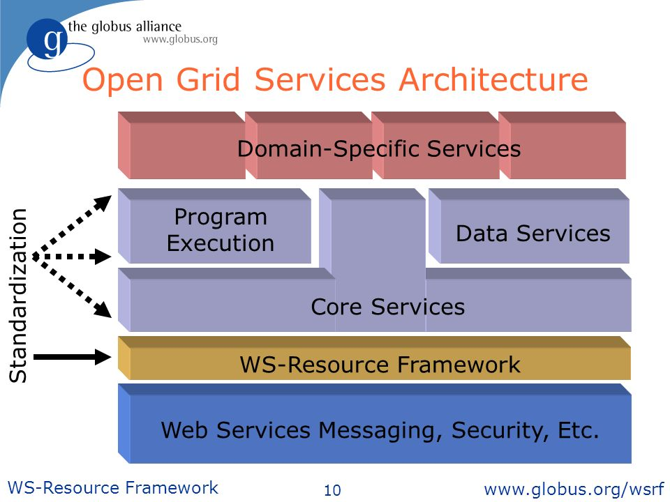 10 WS-Resource Framework   Open Grid Services Architecture Web Services Messaging, Security, Etc.