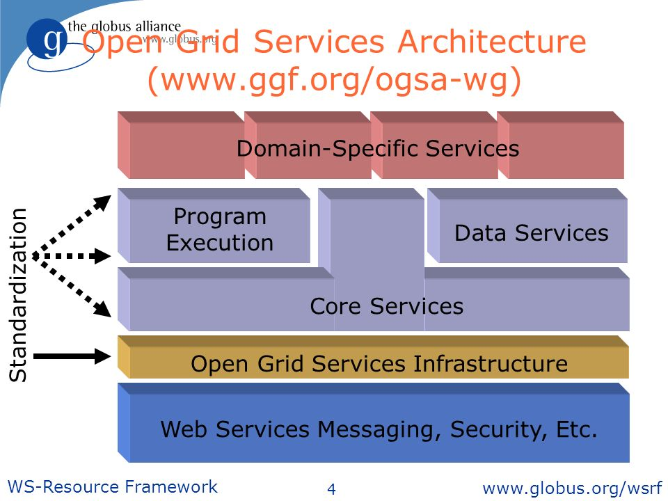 4 WS-Resource Framework www.globus.org/wsrf Open Grid Services Architecture (www.ggf.org/ogsa-wg) Web Services Messaging, Security, Etc.