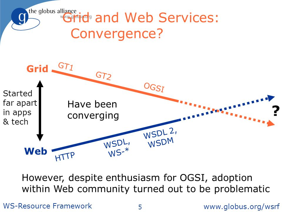 5 WS-Resource Framework   Grid and Web Services: Convergence.