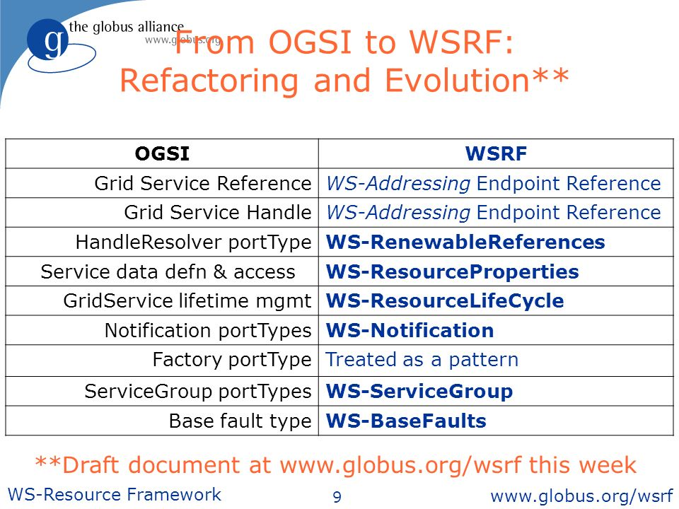 9 WS-Resource Framework www.globus.org/wsrf From OGSI to WSRF: Refactoring and Evolution** OGSIWSRF Grid Service ReferenceWS-Addressing Endpoint Reference Grid Service HandleWS-Addressing Endpoint Reference HandleResolver portTypeWS-RenewableReferences Service data defn & accessWS-ResourceProperties GridService lifetime mgmtWS-ResourceLifeCycle Notification portTypesWS-Notification Factory portType Treated as a pattern ServiceGroup portTypesWS-ServiceGroup Base fault typeWS-BaseFaults **Draft document at www.globus.org/wsrf this week