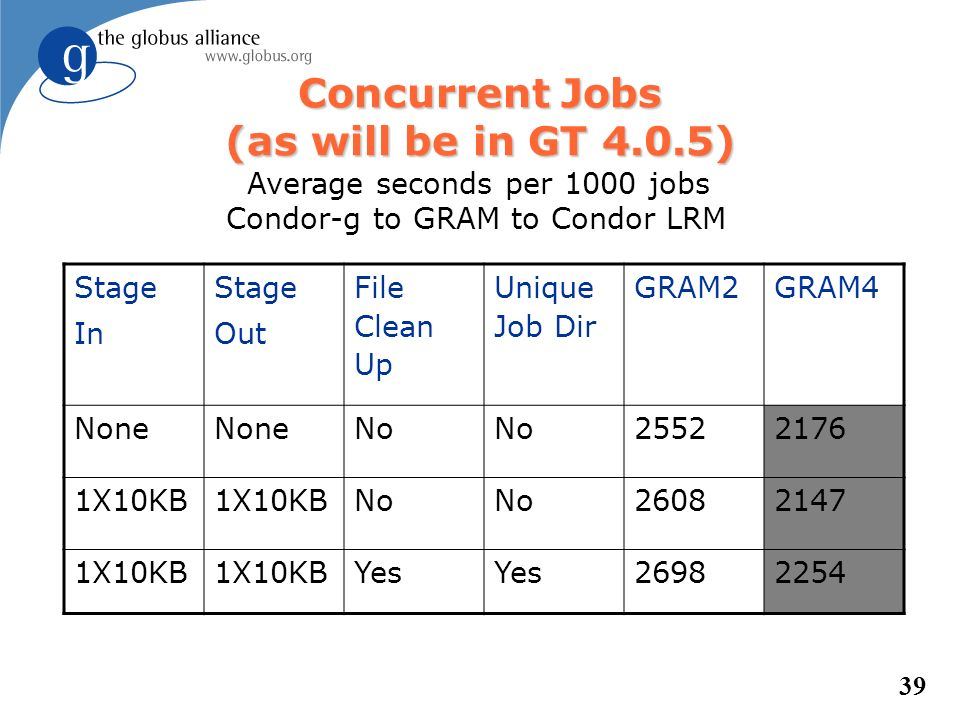 39 Concurrent Jobs (as will be in GT 4.0.5) Stage In Stage Out File Clean Up Unique Job Dir GRAM2GRAM4 None No 25522176 1X10KB No 26082147 1X10KB Yes