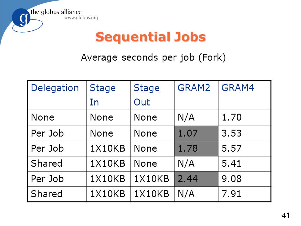 41 Sequential Jobs Delegation Stage In Stage Out GRAM2GRAM4 None N/A1.70 Per JobNone 1.073.53 Per Job1X10KBNone1.785.57 Shared1X10KBNoneN/A5.41 Per Jo