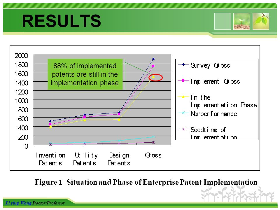 Li ying Wang Doctor/Professor RESULTS Figure 1 Situation and Phase of Enterprise Patent Implementation 88% of implemented patents are still in the implementation phase