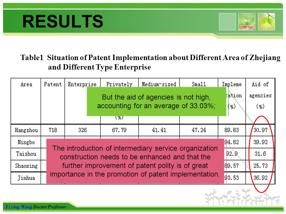 Li ying Wang Doctor/Professor RESULTS Table1 Situation of Patent Implementation about Different Area of Zhejiang and Different Type Enterprise But the aid of agencies is not high, accounting for an average of 33.03%; The introduction of intermediary service organization construction needs to be enhanced and that the further improvement of patent polity is of great importance in the promotion of patent implementation.