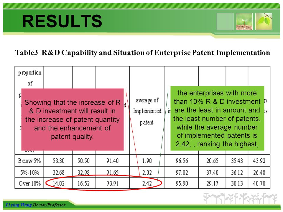 Li ying Wang Doctor/Professor RESULTS Table3 R&D Capability and Situation of Enterprise Patent Implementation the enterprises with more than 10% R & D investment are the least in amount and the least number of patents, while the average number of implemented patents is 2.42,, ranking the highest, Showing that the increase of R & D investment will result in the increase of patent quantity and the enhancement of patent quality.
