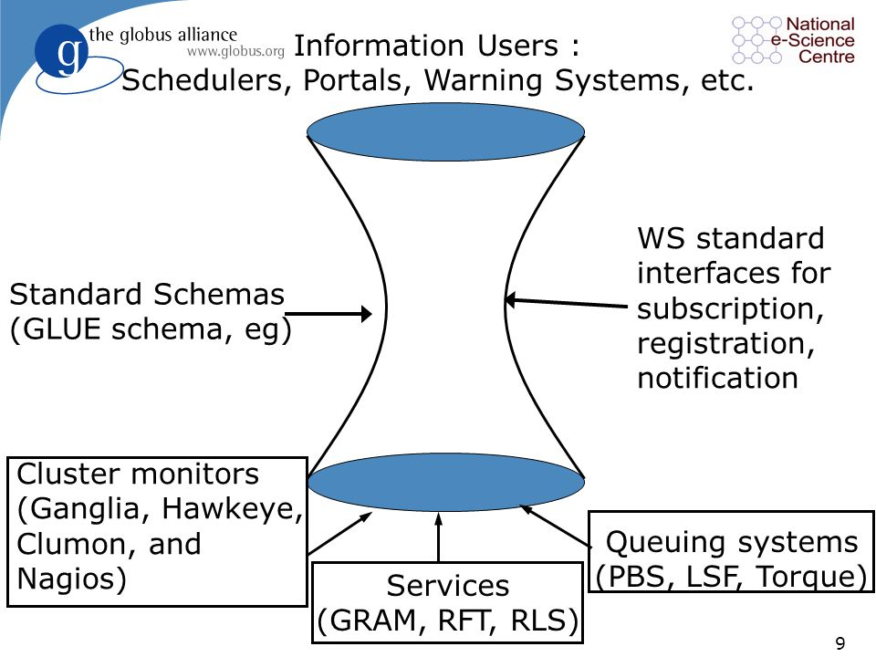 9 Standard Schemas (GLUE schema, eg) Information Users : Schedulers, Portals, Warning Systems, etc.