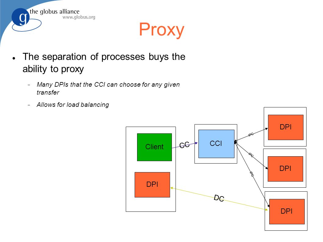 DPI Proxy Client The separation of processes buys the ability to proxy Many DPIs that the CCI can choose for any given transfer Allows for load balancing CC DC CCI DPI IPC DPI IPC