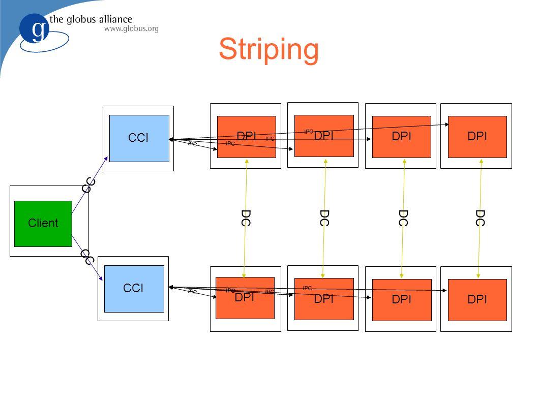CCI Striping Client CC DC DPI CC CCI IPC DPI DC IPC