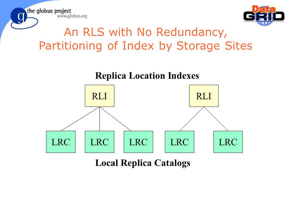 LRC RLI LRC Replica Location Indexes Local Replica Catalogs An RLS with No Redundancy, Partitioning of Index by Storage Sites