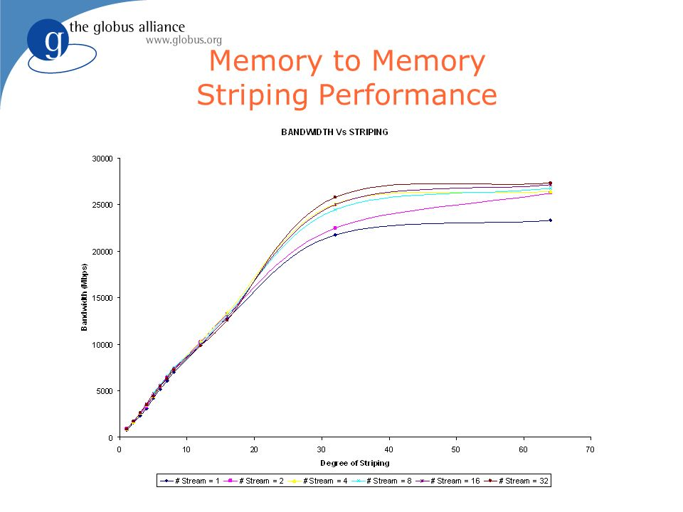 Memory to Memory Striping Performance