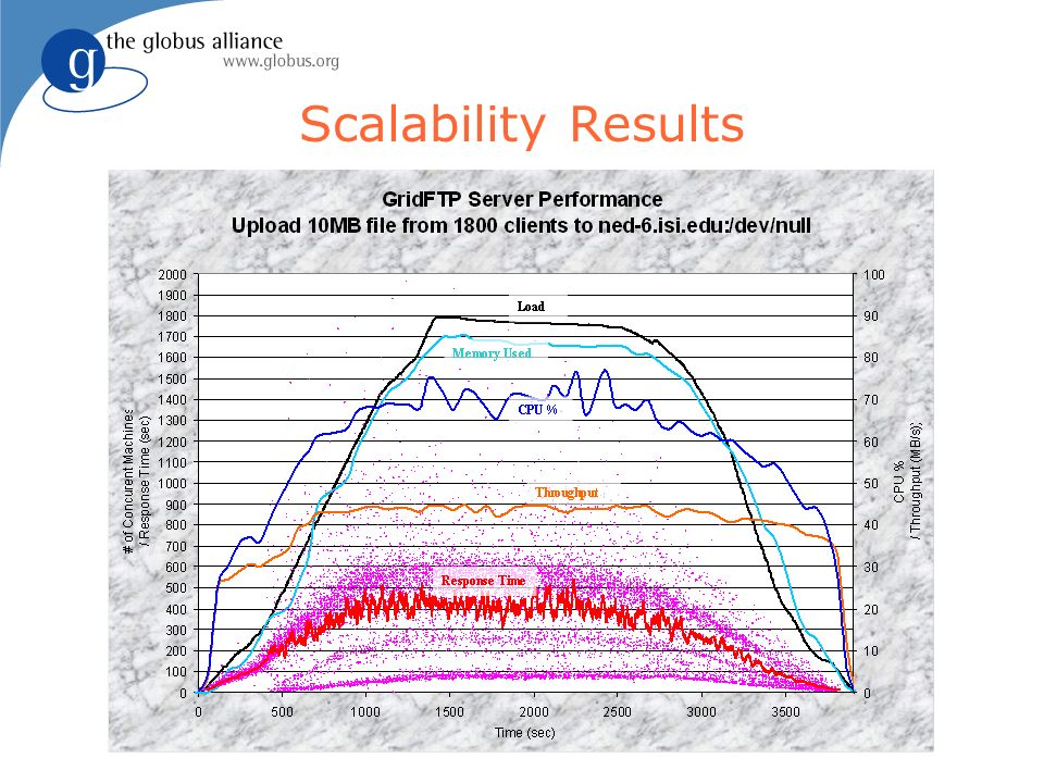 Scalability Results