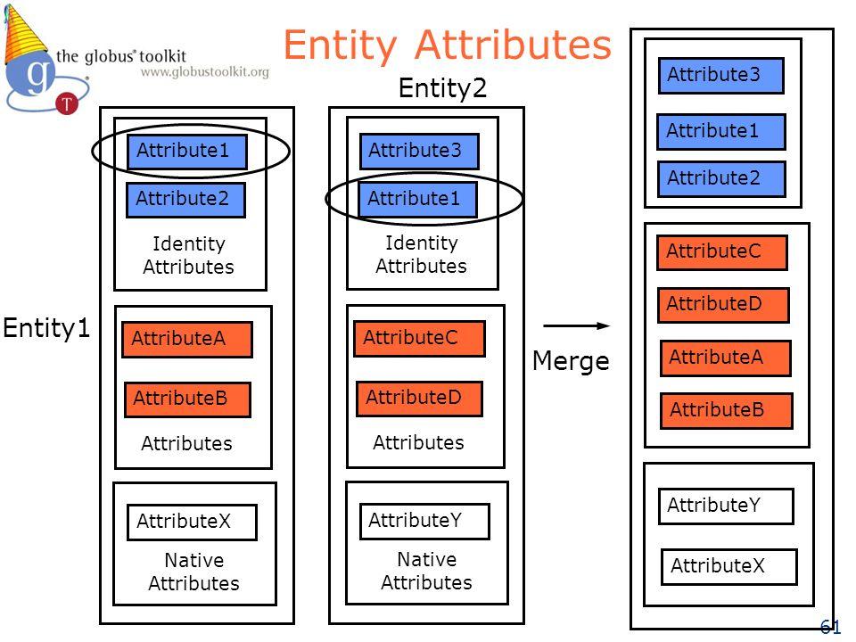 61 Entity Attributes Attribute1 Attribute2 AttributeB AttributeA AttributeX Identity Attributes Attributes Native Attributes Attribute3 Attribute1 AttributeD AttributeC AttributeY Identity Attributes Attributes Native Attributes Attribute3 Attribute1 AttributeD AttributeC AttributeY Attribute2 AttributeB AttributeA AttributeX Merge Entity1 Entity2