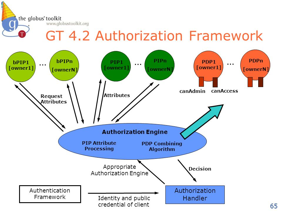 65 GT 4.2 Authorization Framework Authorization Engine Authorization Handler Authentication Framework Identity and public credential of client Appropriate Authorization Engine bPIP1 [owner1] … bPIPn [ownerN] PIP1 [owner1] … PIPn [ownerN] … Request Attributes PIP Attribute Processing PDP Combining Algorithm Attributes PDP1 [owner1] canAdmin canAccess PDPn [ownerN] Decision