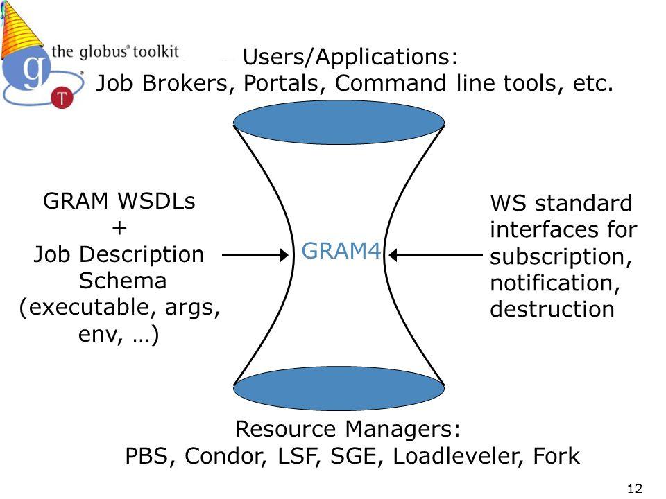 12 GRAM WSDLs + Job Description Schema (executable, args, env, …) Users/Applications: Job Brokers, Portals, Command line tools, etc.