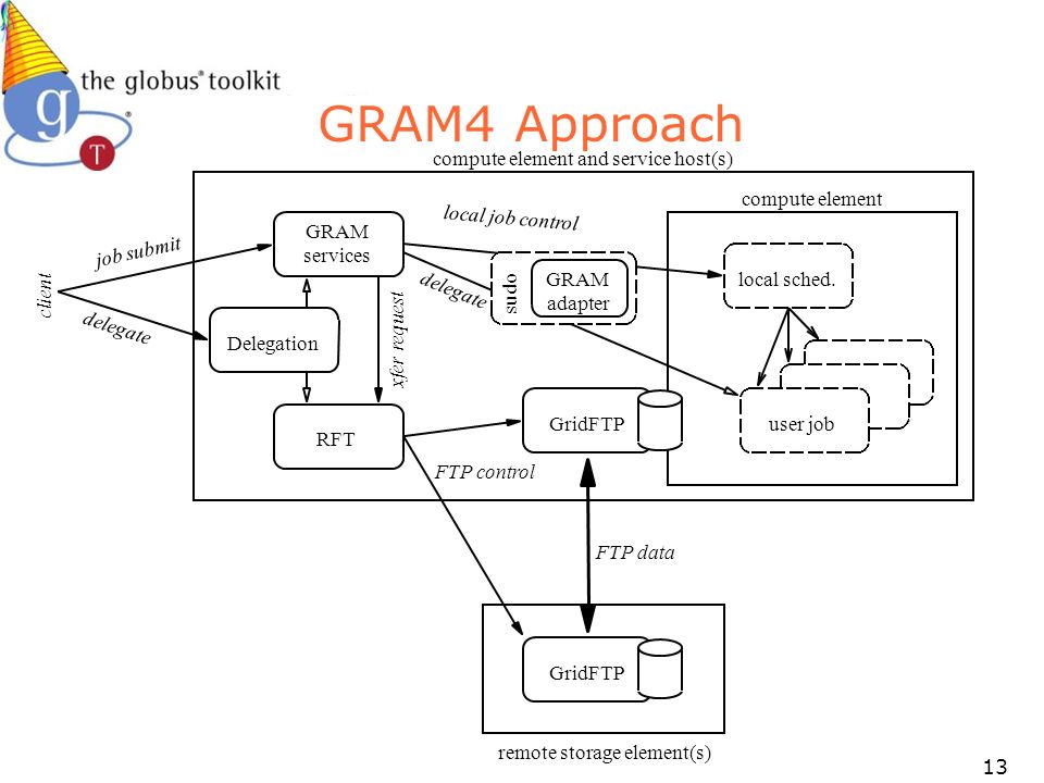 13 GRAM4 Approach GridFTP RFT Delegation GridFTP GRAM services local sched. user job compute element compute element and service host(s) remote storag