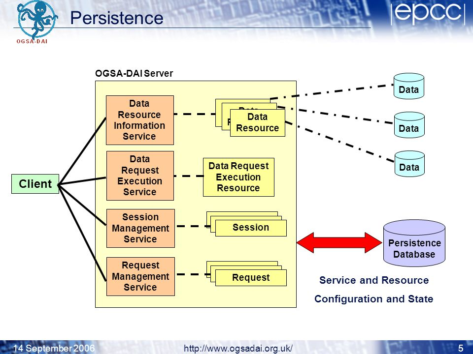 14 September 2006http://www.ogsadai.org.uk/5 Persistence Database Data Request Execution Resource Client Data Resource Session Request OGSA-DAI Server Data Resource Data Service and Resource Configuration and State Data Request Execution Service Data Resource Information Service Session Management Service Request Management Service