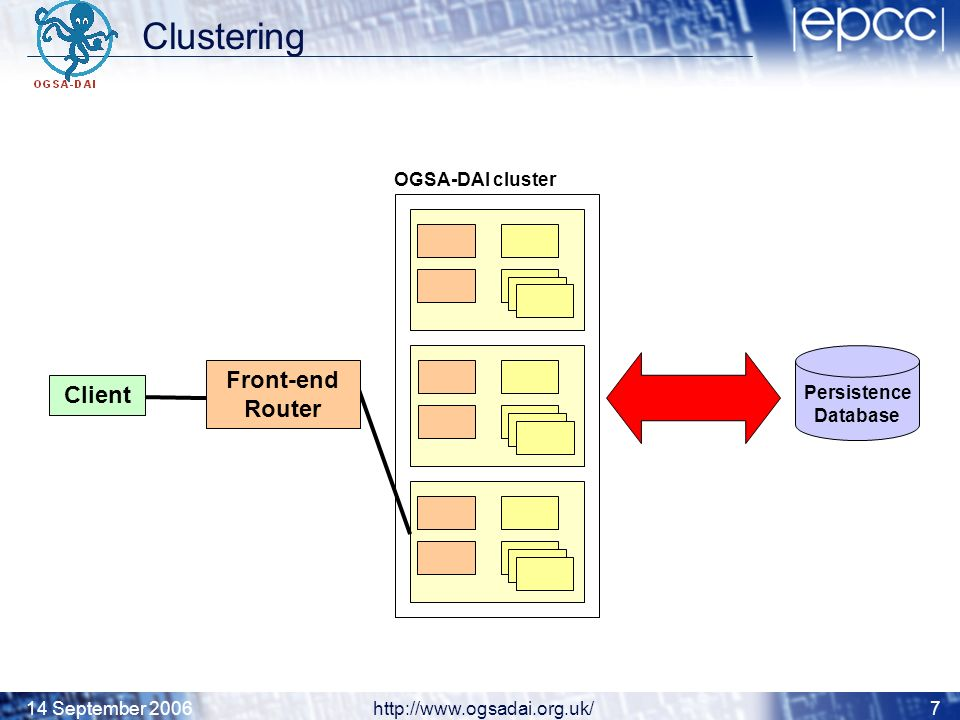 14 September 2006http://www.ogsadai.org.uk/7 Clustering Persistence Database Client OGSA-DAI cluster Front-end Router
