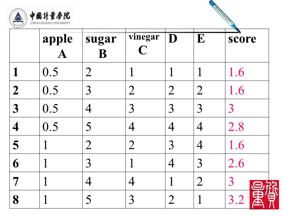apple A sugar B vinegar C DEscore